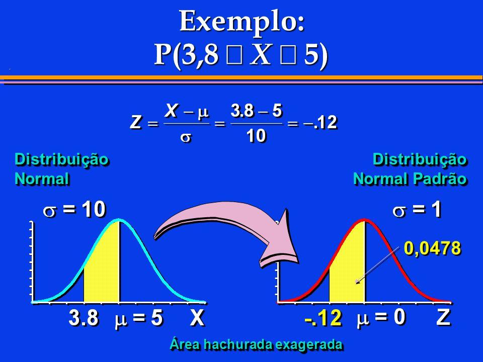 . Exemplo: P(3,8 X 5) Distribuição Normal 0,0478 Distribuição Normal Padrão Área hachurada exagerada