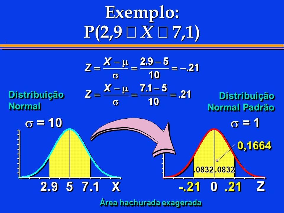 . Exemplo: P(2,9 X 7,1) Distribuição Normal 0,16640,1664.0832.0832 Distribuição Normal Padrão Área hachurada exagerada