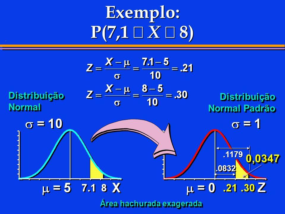 . Exemplo: P(7,1 X 8) Distribuição Normal.0832.1179 0,0347 0,0347 Distribuição Normal Padrão Área hachurada exagerada