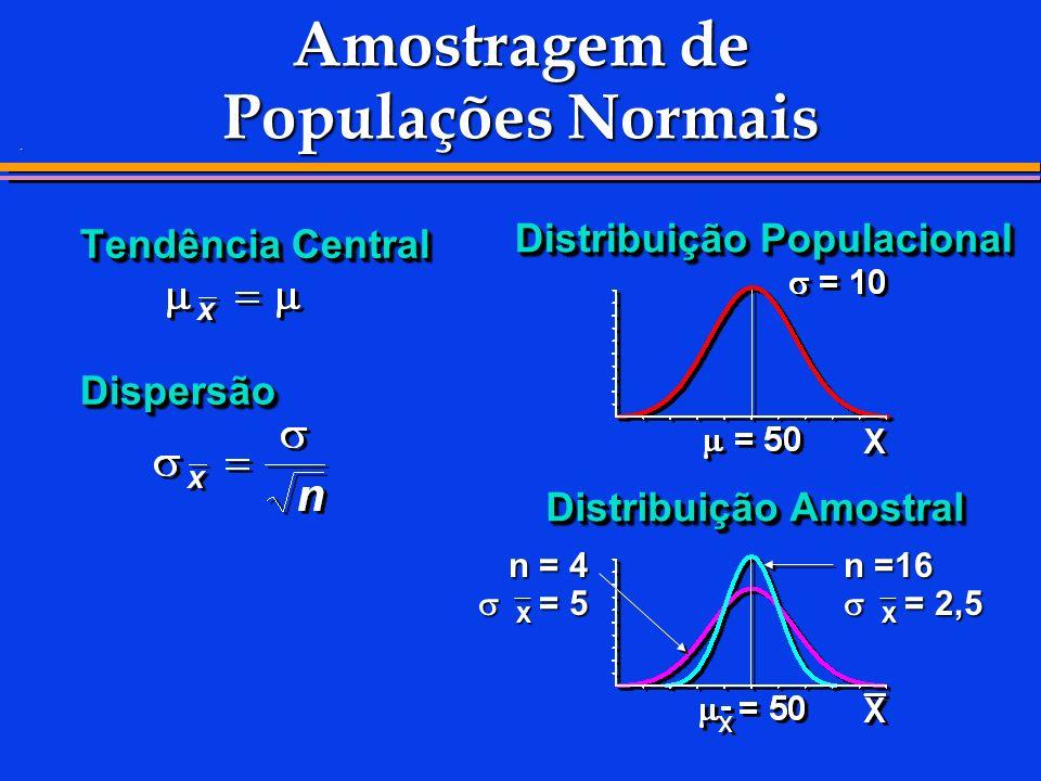 . Tendência Central Dispersão Dispersão Distribuição Populacional Distribuição Amostral n =16 X = 2,5 n = 4 X = 5