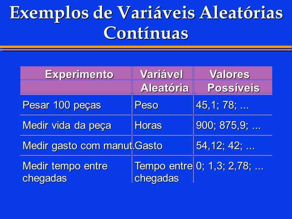 . Exemplos de Variáveis Aleatórias Contínuas ExperimentoVariável Aleatória Valores Possíveis Pesar 100 peças Peso 45,1; 78;... Medir vida da peça Hora