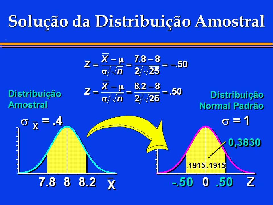 . Solução da Distribuição Amostral Distribuição Amostral 0,38300,3830.1915.1915 Distribuição Normal Padrão