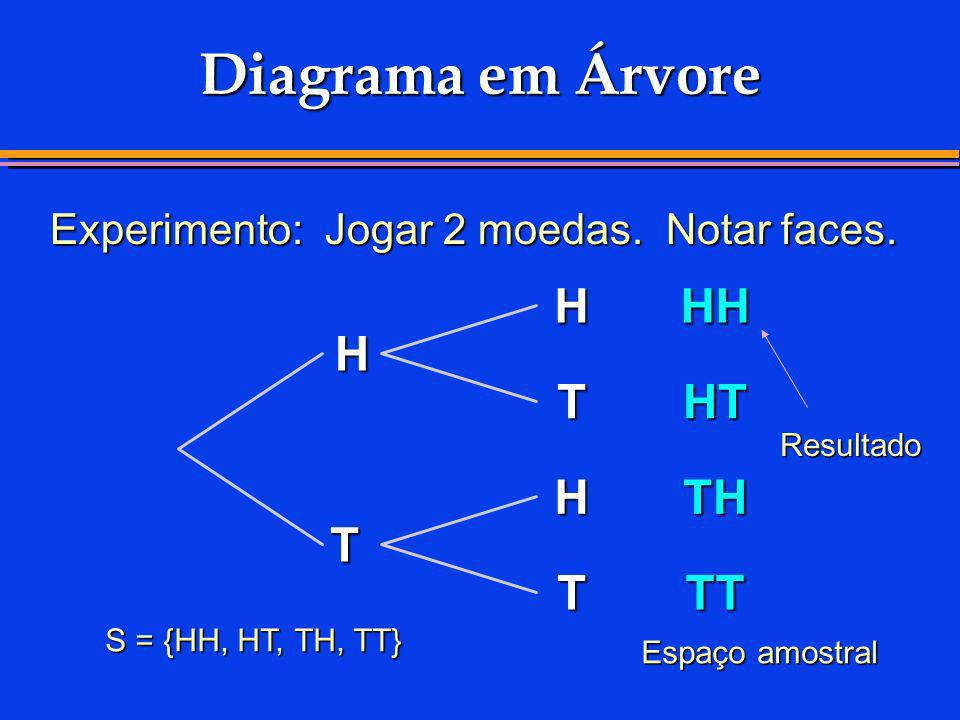 Diagrama em Árvore Resultado S = {HH, HT, TH, TT} Espaço amostral Experimento: Jogar 2 moedas. Notar faces. T H T H T HH HT TH TT H