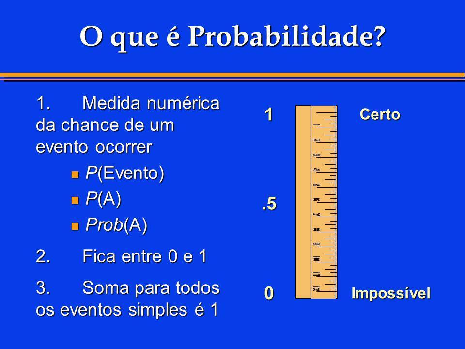 O que é Probabilidade? 1.Medida numérica da chance de um evento ocorrer P(Evento) P(Evento) P(A) P(A) Prob(A) Prob(A) 2.Fica entre 0 e 1 3.Soma para t