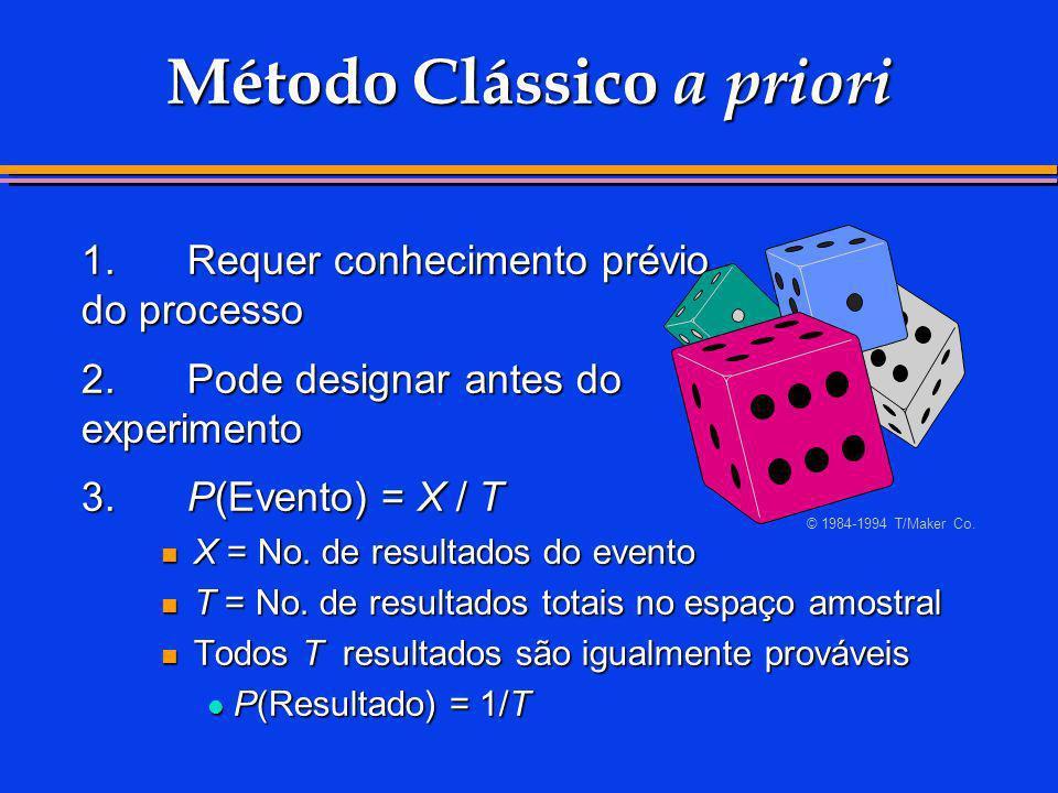 Método Clássico a priori 1.Requer conhecimento prévio do processo 2.Pode designar antes do experimento 3.P(Evento) = X / T X = No. de resultados do ev