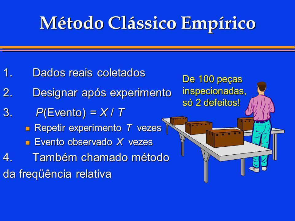 Método Clássico Empírico 1.Dados reais coletados 2.Designar após experimento 3. P(Evento) = X / T Repetir experimento T vezes Repetir experimento T ve