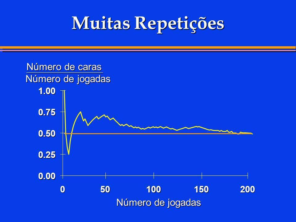 Muitas Repetições Número de jogadas Número de caras Número de jogadas 0.00 0.25 0.50 0.75 1.00 050150200100
