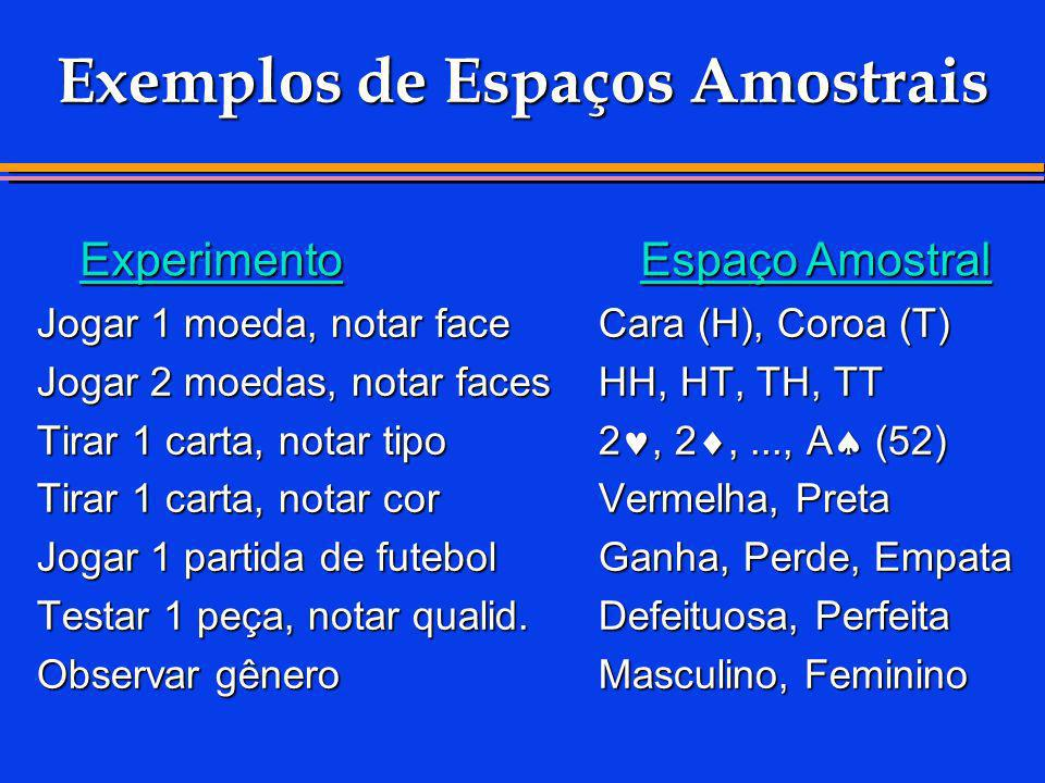 Exemplos de Espaços Amostrais Jogar 1 moeda, notar faceCara (H), Coroa (T) Jogar 2 moedas, notar facesHH, HT, TH, TT Tirar 1 carta, notar tipo 2, 2,..