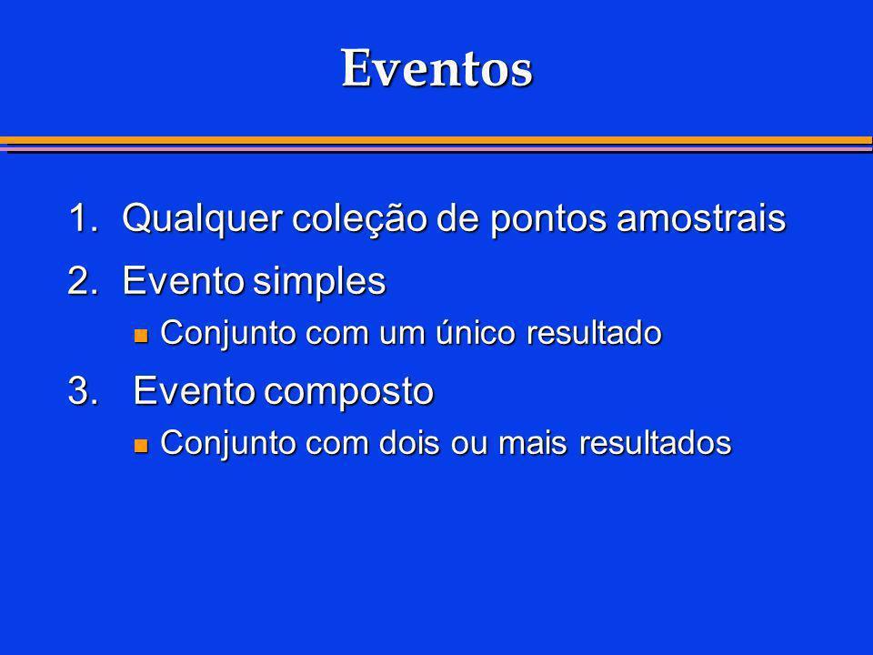 Eventos 1.Qualquer coleção de pontos amostrais 2.Evento simples Conjunto com um único resultado Conjunto com um único resultado 3. Evento composto Con