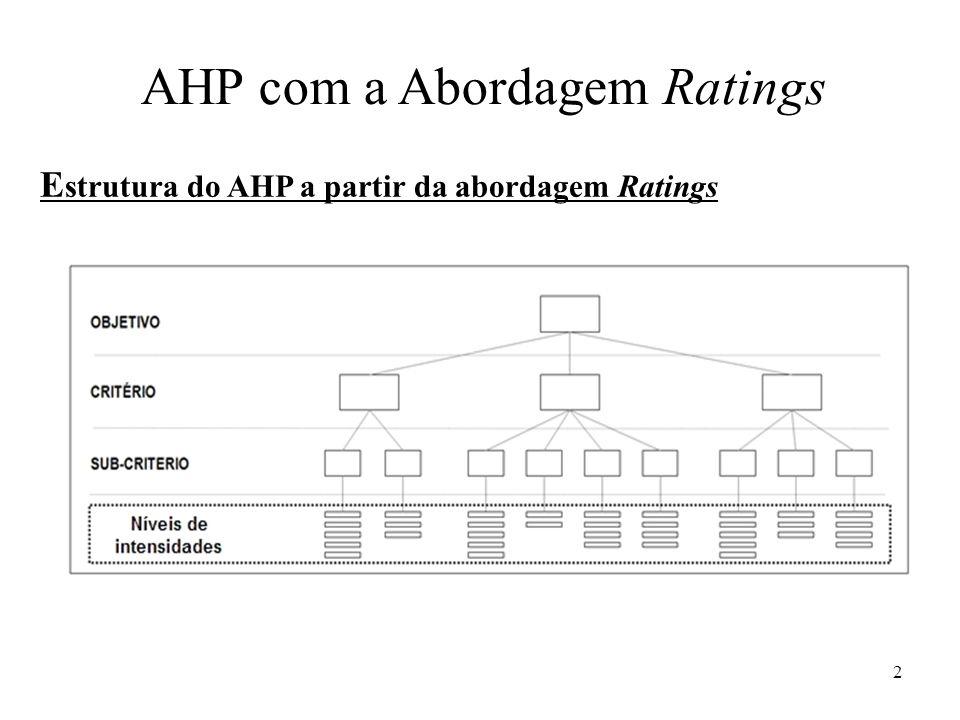 E strutura do AHP a partir da abordagem Ratings AHP com a Abordagem Ratings 2