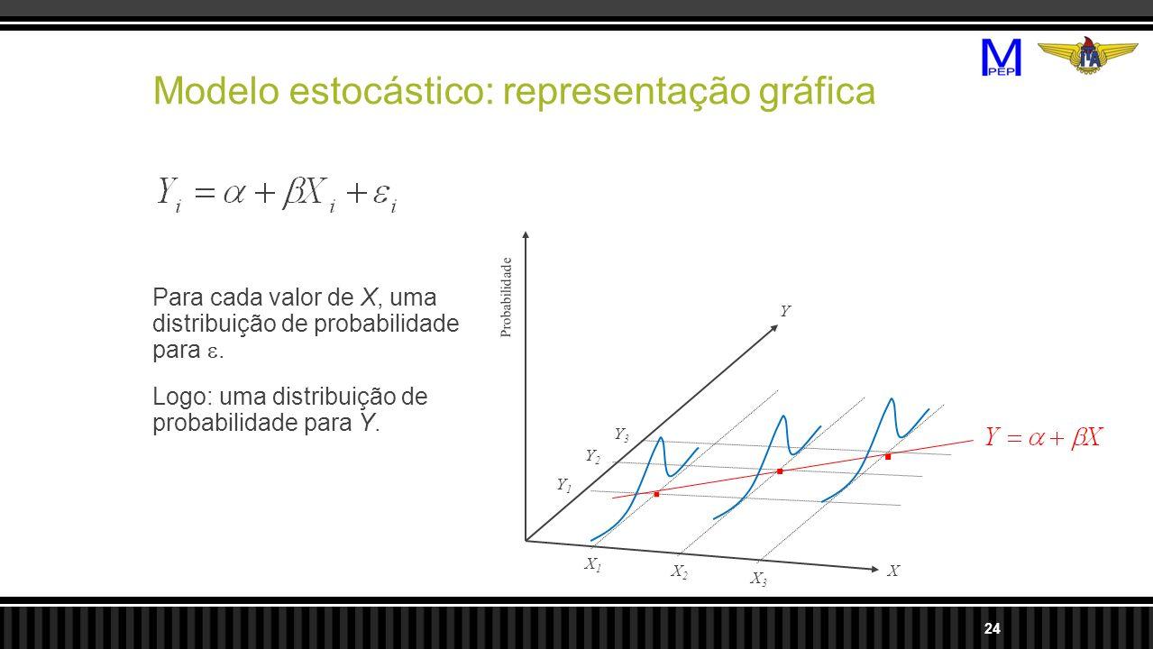 Para cada valor de X, uma distribuição de probabilidade para. Logo: uma distribuição de probabilidade para Y. 24 X Y X1X1 X2X2 X3X3 Y1Y1 Y2Y2 Y3Y3...
