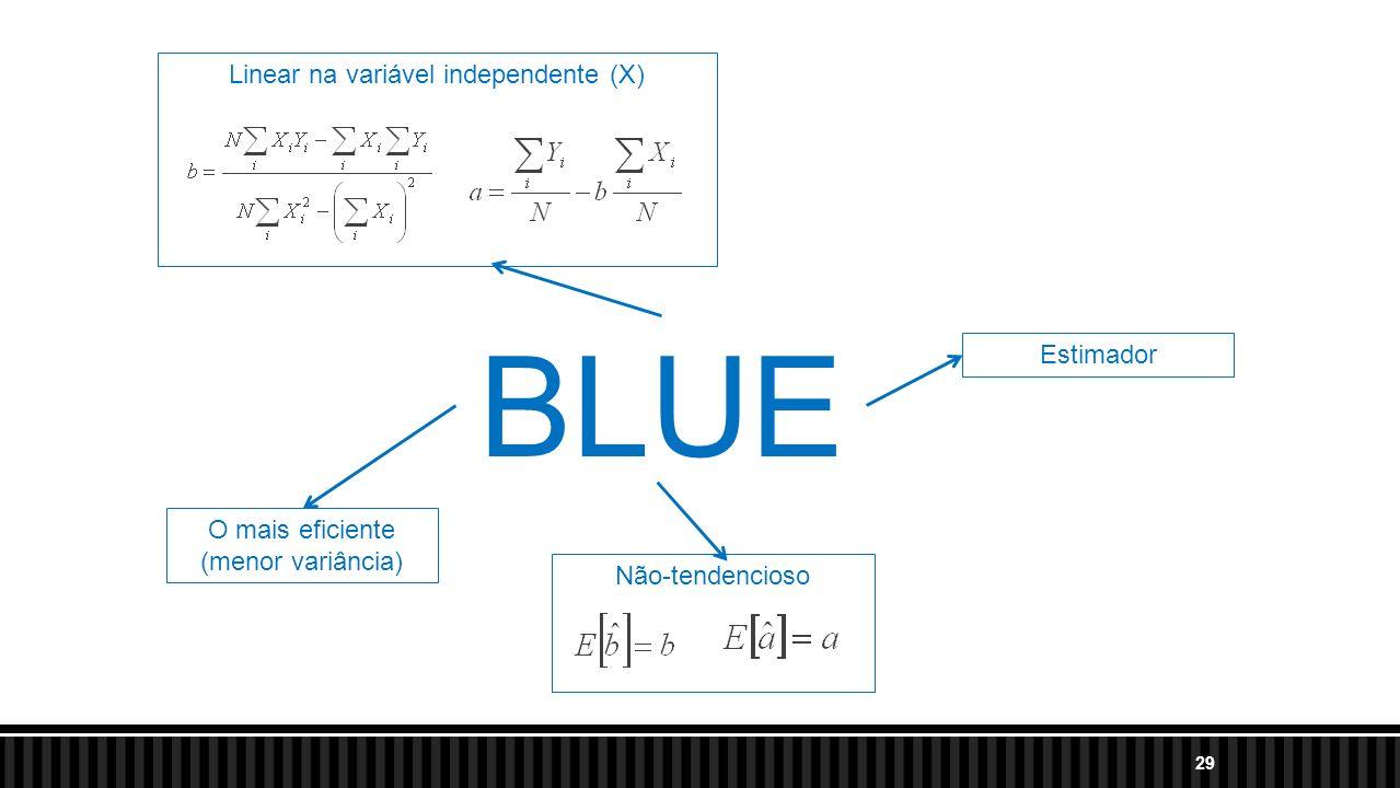 29 BLUE O mais eficiente (menor variância) Linear na variável independente (X) Não-tendencioso Estimador