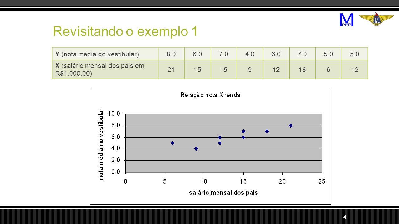 Revisitando o exemplo 1 Y (nota média do vestibular)8.06.07.04.06.07.05.0 X (salário mensal dos pais em R$1.000,00) 2115 91218612 4