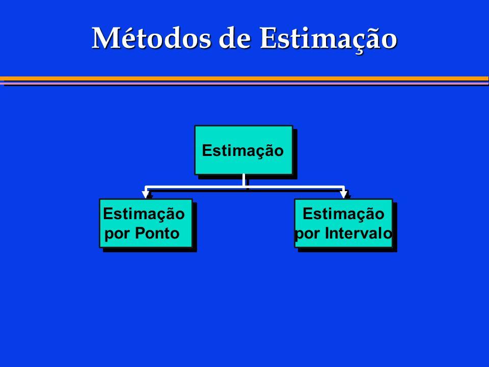 Métodos de Estimação Estimação por Ponto Estimação por Intervalo