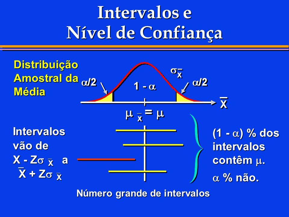 Intervalos e Nível de Confiança Distribuição Amostral da Média Número grande de intervalos Intervalos vão de X - Z X a X + Z X (1 - ) % dos intervalos