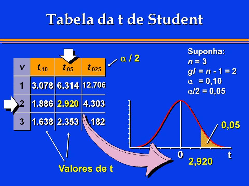 Tabela da t de Student Suponha: n = 3 gl= n - 1 = 2 = 0,10 /2 = 0,05 2,920 Valores de t / 2 / 2 0,05