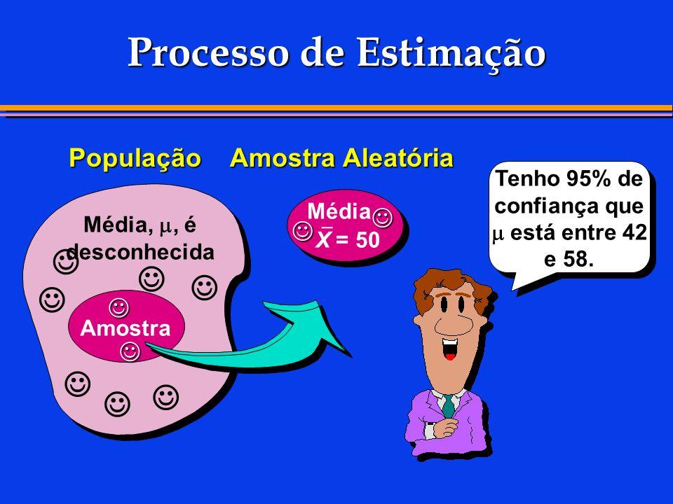 Processo de Estimação Média,, é desconhecida População Amostra Aleatória Tenho 95% de confiança que está entre 42 e 58. Média X = 50 Amostra