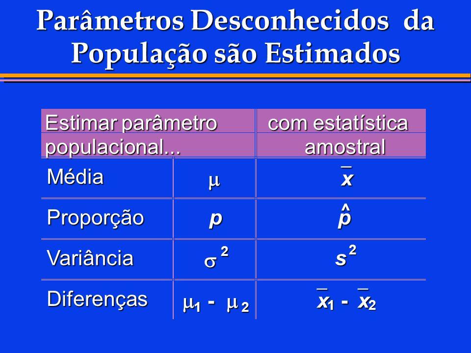 Parâmetros Desconhecidos da População são Estimados Estimar parâmetro populacional... com estatística amostral Média x Proporçãop p ^ Variância 2 s 2
