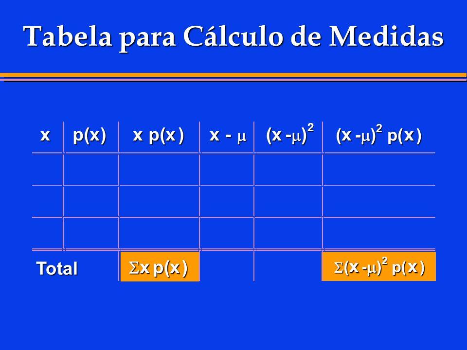 Tabela para Cálculo de Medidas xp(x)xp(x)x - (x- ) 2 ( x - ) 2 p( p( x ) Total ( x - )2 x ) xp(x)