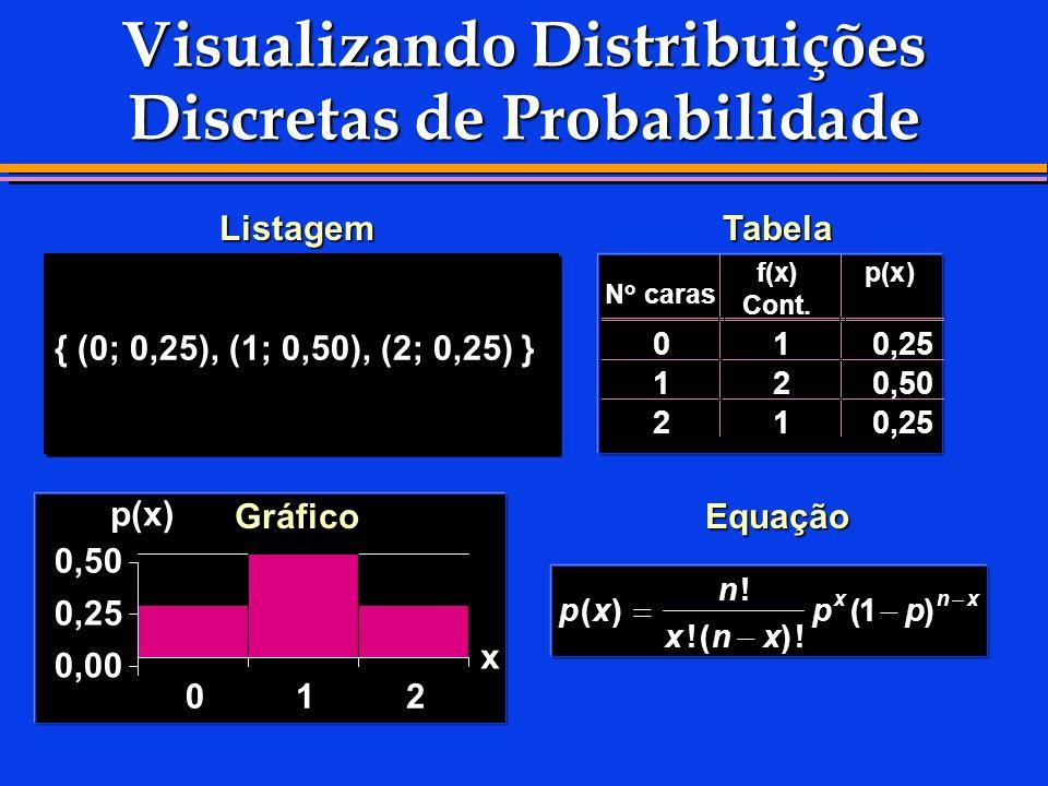 Visualizando Distribuições Discretas de Probabilidade ListagemTabela GráficoEquação N o caras f(x) Cont. p(x) 010,25 120,50 210,25 px n xnx pp xnx ()