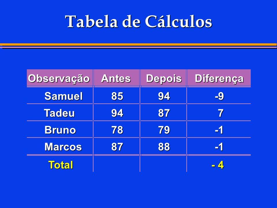 Tabela de Cálculos ObservaçãoAntesDepoisDiferença Samuel8594-9 Tadeu9487 7 Bruno7879 Marcos8788 Total - 4