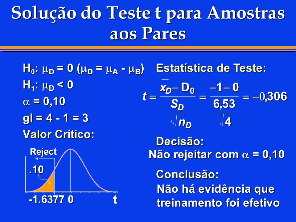 Solução do Teste t para Amostras aos Pares H 0 : D = 0 ( D = A - B ) H 1 : D < 0 = 0,10 = 0,10 gl = 4 - 1 = 3 Valor Crítico: Estatística de Teste: Dec