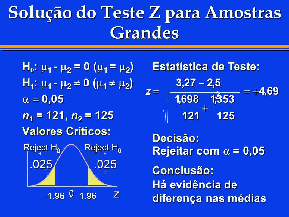 Solução do Teste Z para Amostras Grandes H 0 : 1 - 2 = 0 ( 1 = 2 ) H 1 : 1 - 2 0 ( 1 2 ) 0,05 0,05 n 1 = 121, n 2 = 125 Valores Críticos: Estatística