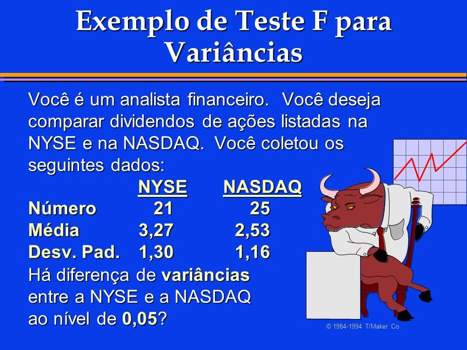 Exemplo de Teste F para Variâncias Você é um analista financeiro. Você deseja comparar dividendos de ações listadas na NYSE e na NASDAQ. Você coletou