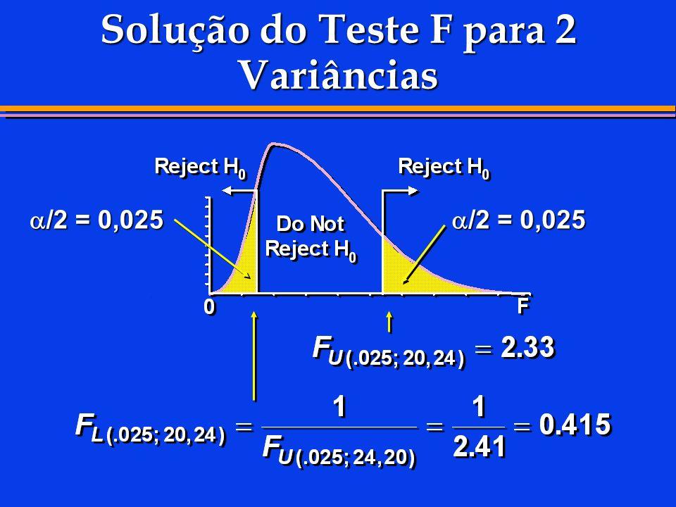 Solução do Teste F para 2 Variâncias /2 = 0,025 /2 = 0,025