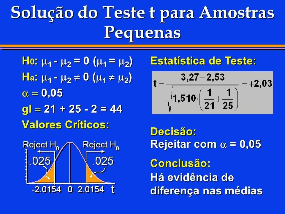 Solução do Teste t para Amostras Pequenas H 0 : 1 - 2 = 0 ( 1 = 2 ) H a : 1 - 2 0 ( 1 2 ) 0,05 0,05 gl 21 + 25 - 2 = 44 Valores Críticos: Estatística