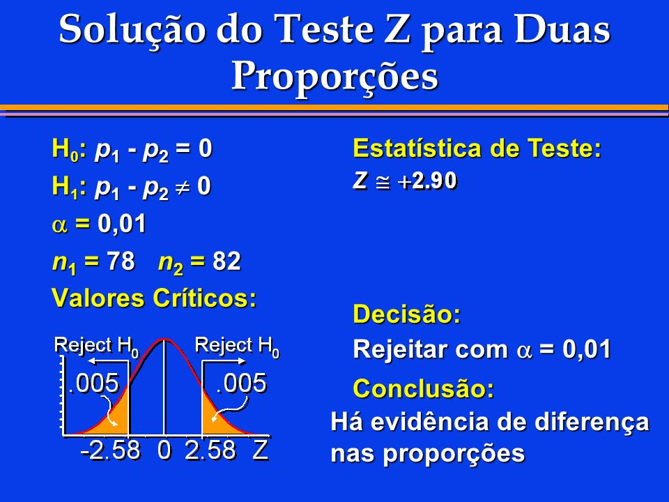 H 0 : p 1 - p 2 = 0 H 1 : p 1 - p 2 0 = 0,01 = 0,01 n 1 = 78 n 2 = 82 Valores Críticos: Estatística de Teste: Decisão:Conclusão: Rejeitar com = 0,01 H