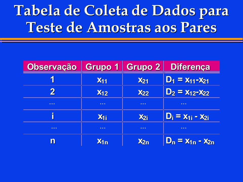 Tabela de Coleta de Dados para Teste de Amostras aos Pares Observação Grupo 1 Grupo 2 Diferença 1x 11 x 21 D 1 = x = x 11 -x 21 2x 12 x 22 D 2 12 -x 2