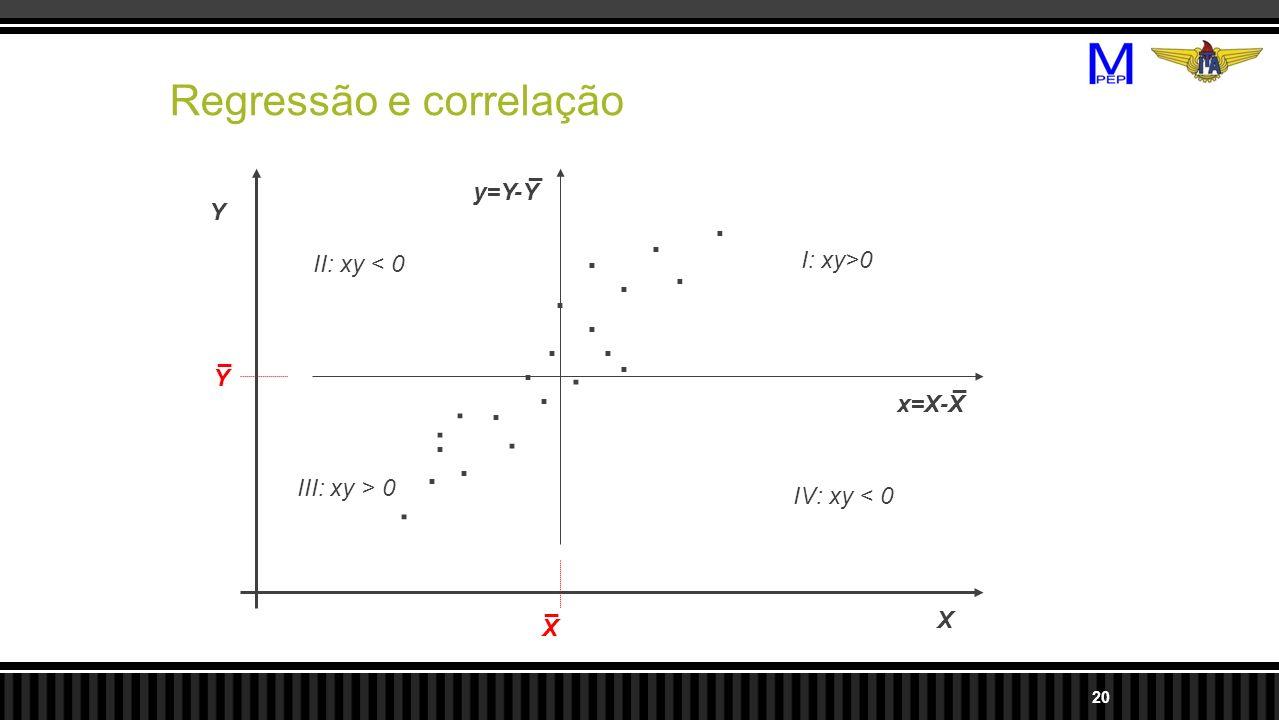 Regressão e correlação 20 X Y..................... X _ y=Y-Y _ x=X-X _ I: xy>0 III: xy > 0 II: xy < 0 IV: xy < 0 Y _