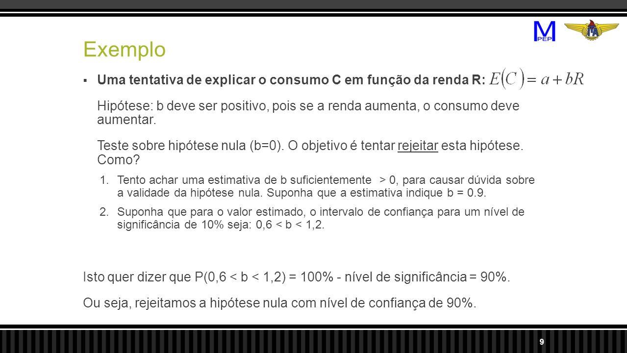 Exemplo Uma tentativa de explicar o consumo C em função da renda R: Hipótese: b deve ser positivo, pois se a renda aumenta, o consumo deve aumentar. T