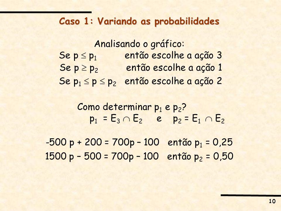 10 Caso 1: Variando as probabilidades Analisando o gráfico: Se p p 1 então escolhe a ação 3 Se p p 2 então escolhe a ação 1 Se p 1 p p 2 então escolhe