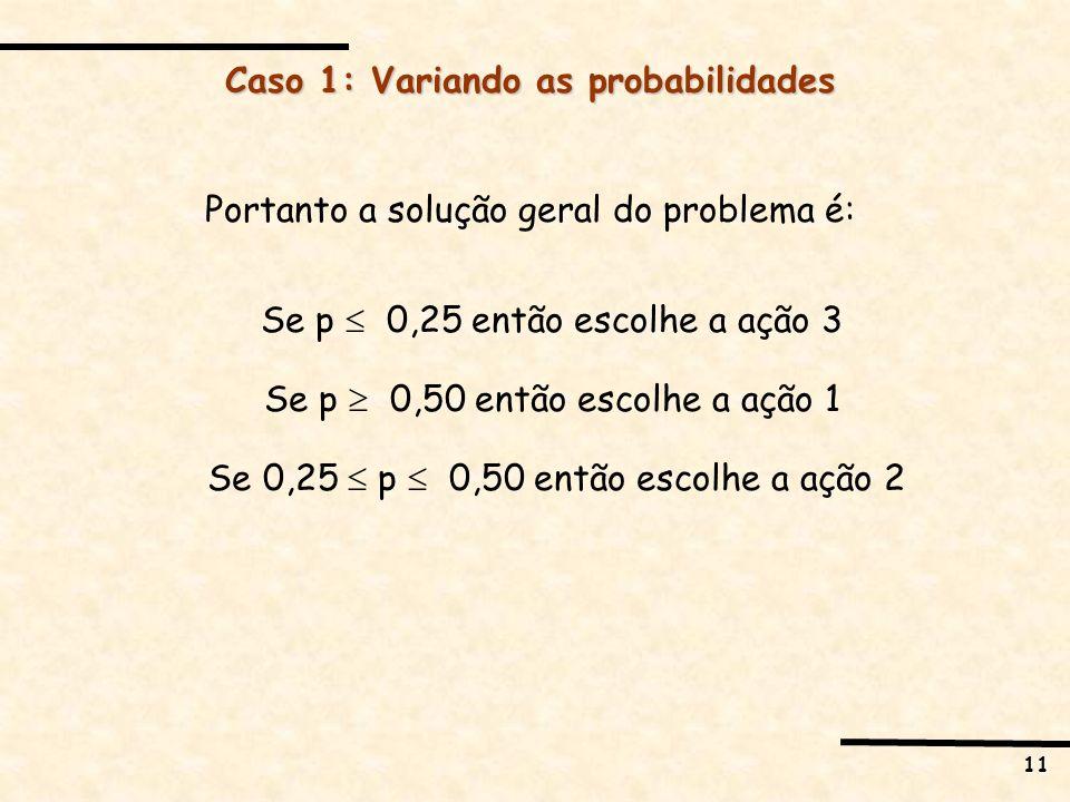 11 Caso 1: Variando as probabilidades Portanto a solução geral do problema é: Se p 0,25 então escolhe a ação 3 Se p 0,50 então escolhe a ação 1 Se 0,2