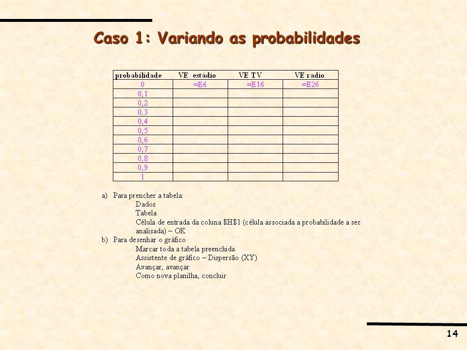 14 Caso 1: Variando as probabilidades