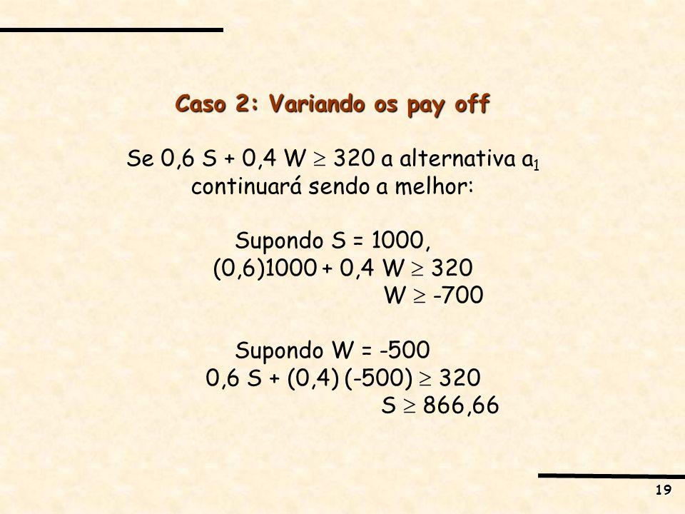 19 Caso 2: Variando os pay off Se 0,6 S + 0,4 W 320 a alternativa a 1 continuará sendo a melhor: Supondo S = 1000, (0,6)1000 + 0,4 W 320 W -700 Supond
