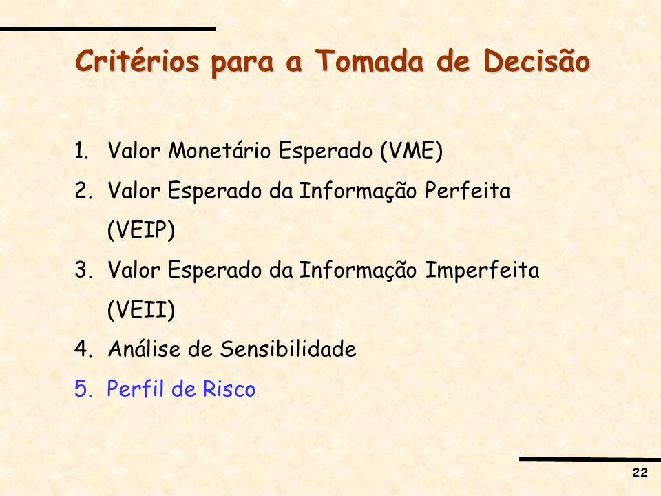 22 Critérios para a Tomada de Decisão 1.Valor Monetário Esperado (VME) 2.Valor Esperado da Informação Perfeita (VEIP) 3.Valor Esperado da Informação I