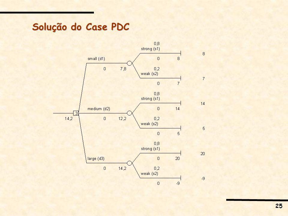 25 Solução do Case PDC