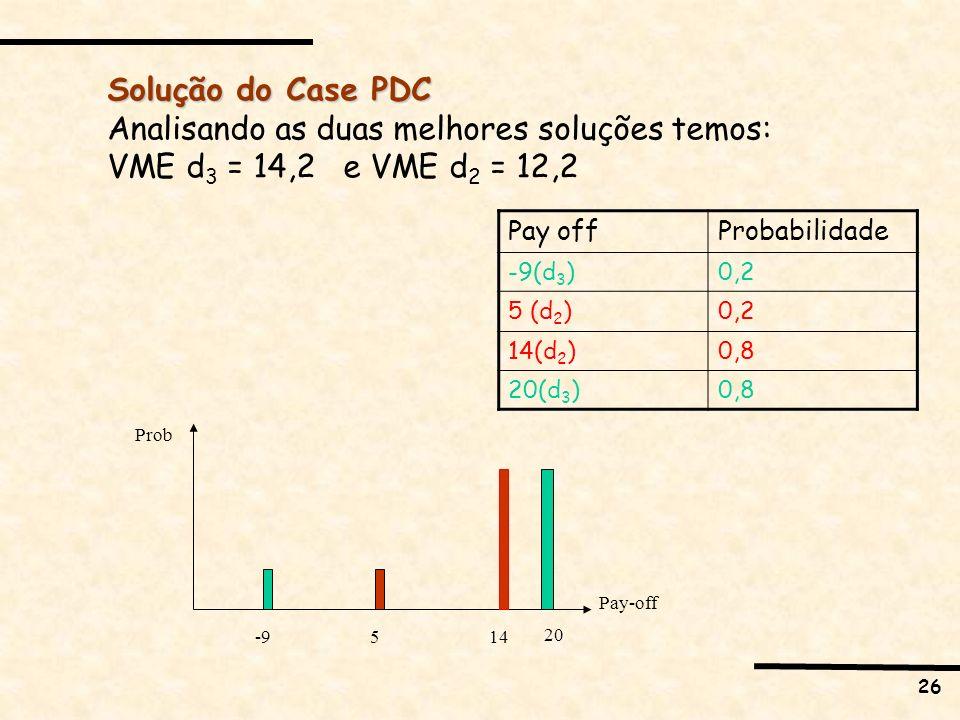 26 Analisando as duas melhores soluções temos: VME d 3 = 14,2 e VME d 2 = 12,2 Pay-off Prob -9514 20 Pay offProbabilidade -9(d 3 )0,2 5 (d 2 )0,2 14(d