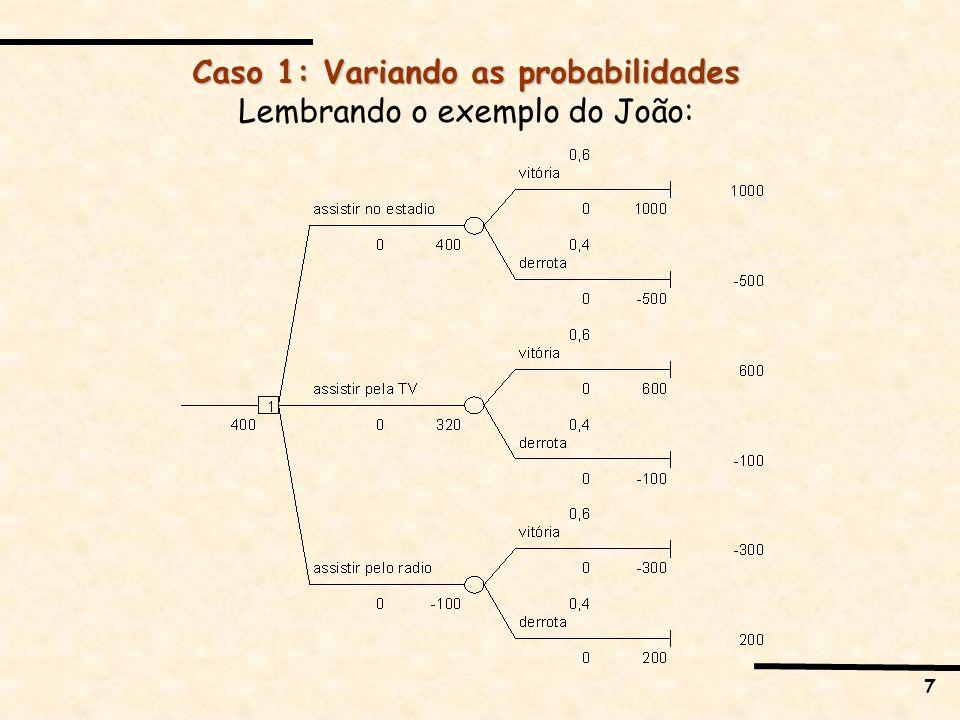 7 Caso 1: Variando as probabilidades Lembrando o exemplo do João: