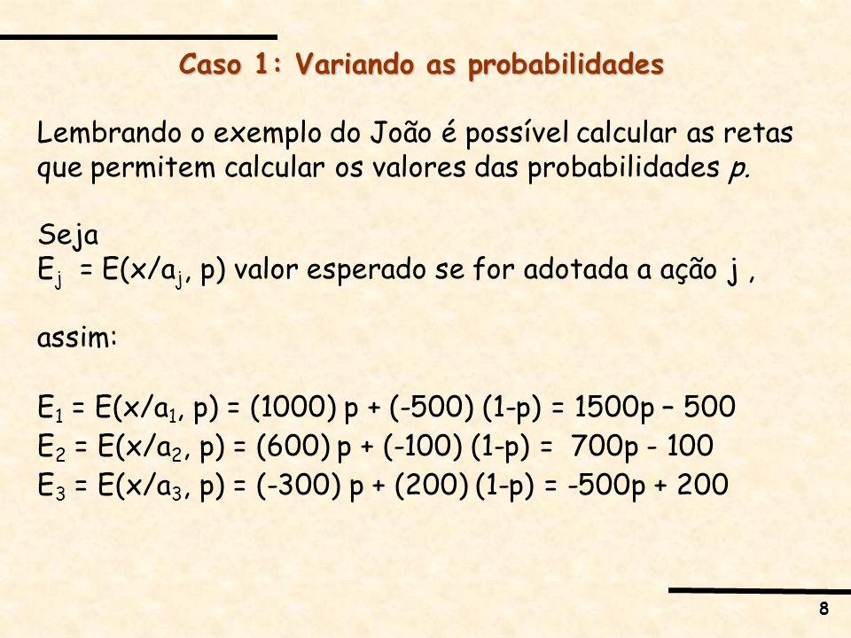 8 Caso 1: Variando as probabilidades Lembrando o exemplo do João é possível calcular as retas que permitem calcular os valores das probabilidades p. S