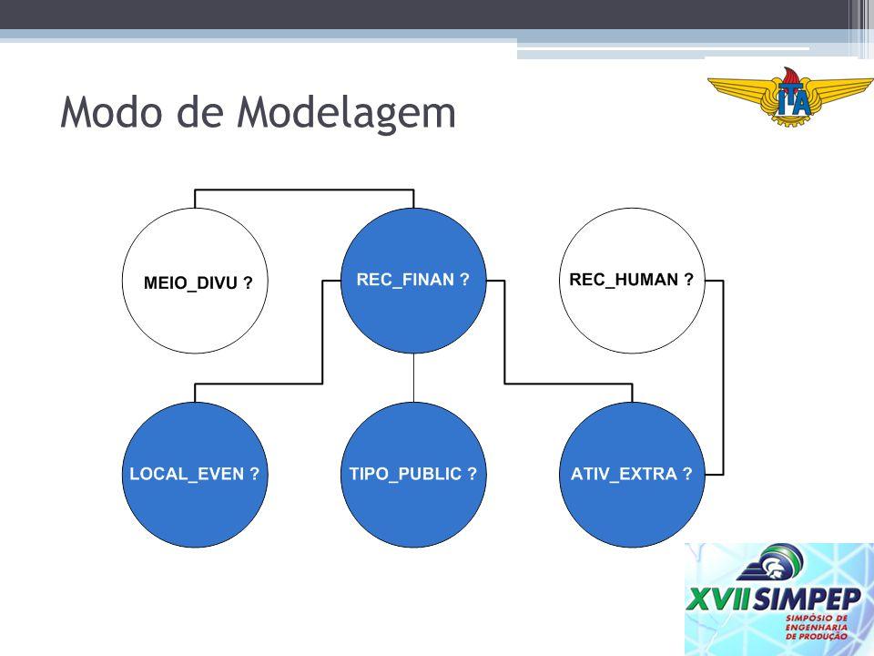 Modo de Modelagem