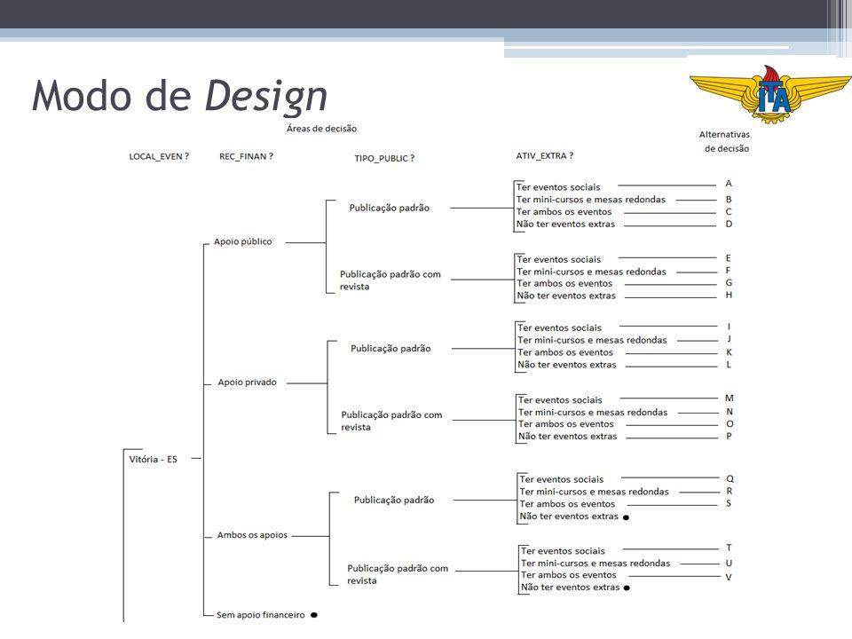 Modo de Design