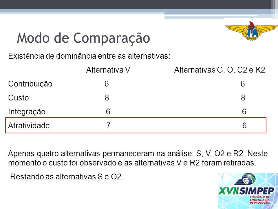 Modo de Comparação Existência de dominância entre as alternativas: Alternativa V Alternativas G, O, C2 e K2 Contribuição 6 6 Custo 8 8 Integração 6 6