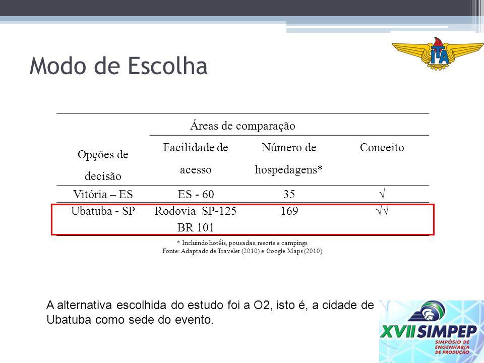 Modo de Escolha Opções de decisão Áreas de comparação Facilidade de acesso Número de hospedagens* Conceito Vitória – ESES - 6035 Ubatuba - SPRodovia S