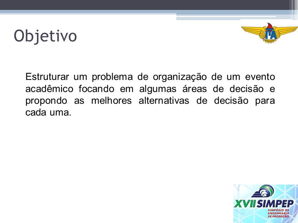 Objetivo Estruturar um problema de organização de um evento acadêmico focando em algumas áreas de decisão e propondo as melhores alternativas de decis