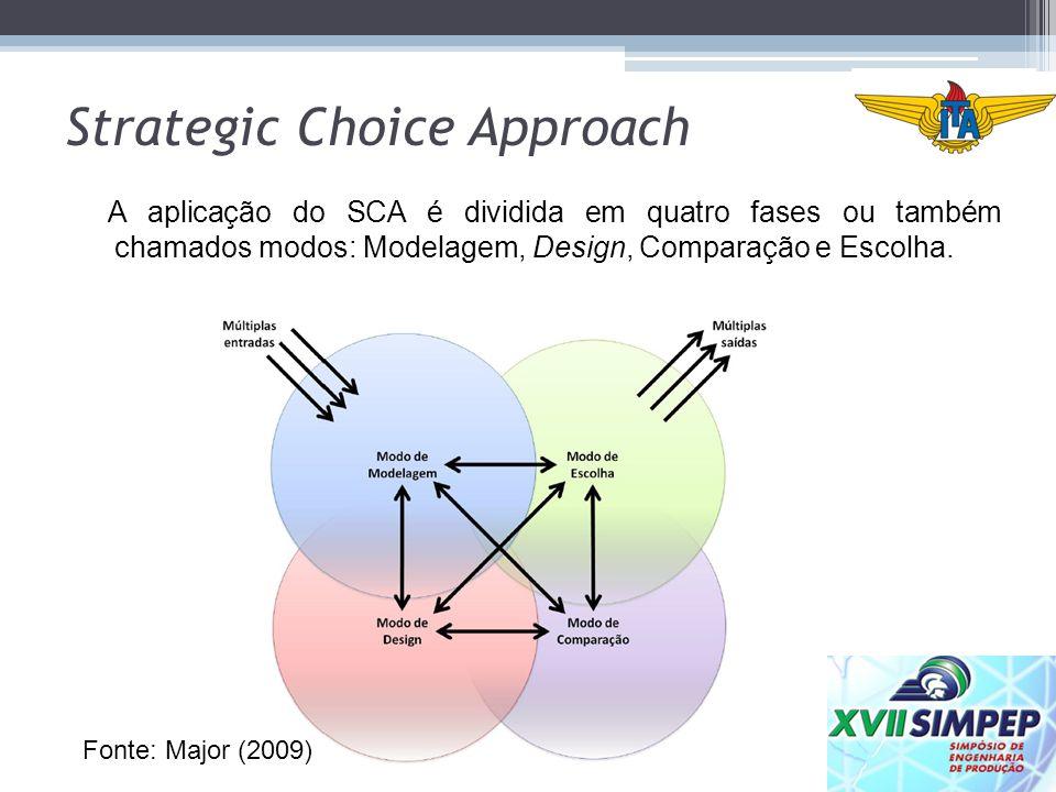 Strategic Choice Approach A aplicação do SCA é dividida em quatro fases ou também chamados modos: Modelagem, Design, Comparação e Escolha. Fonte: Majo
