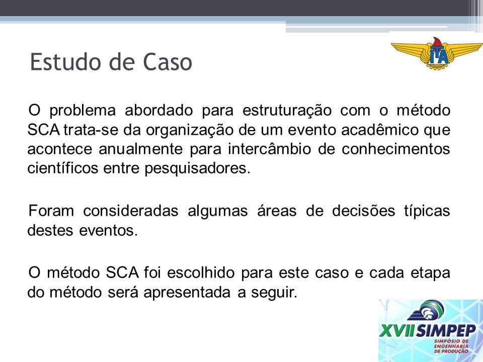 Estudo de Caso O problema abordado para estruturação com o método SCA trata-se da organização de um evento acadêmico que acontece anualmente para inte